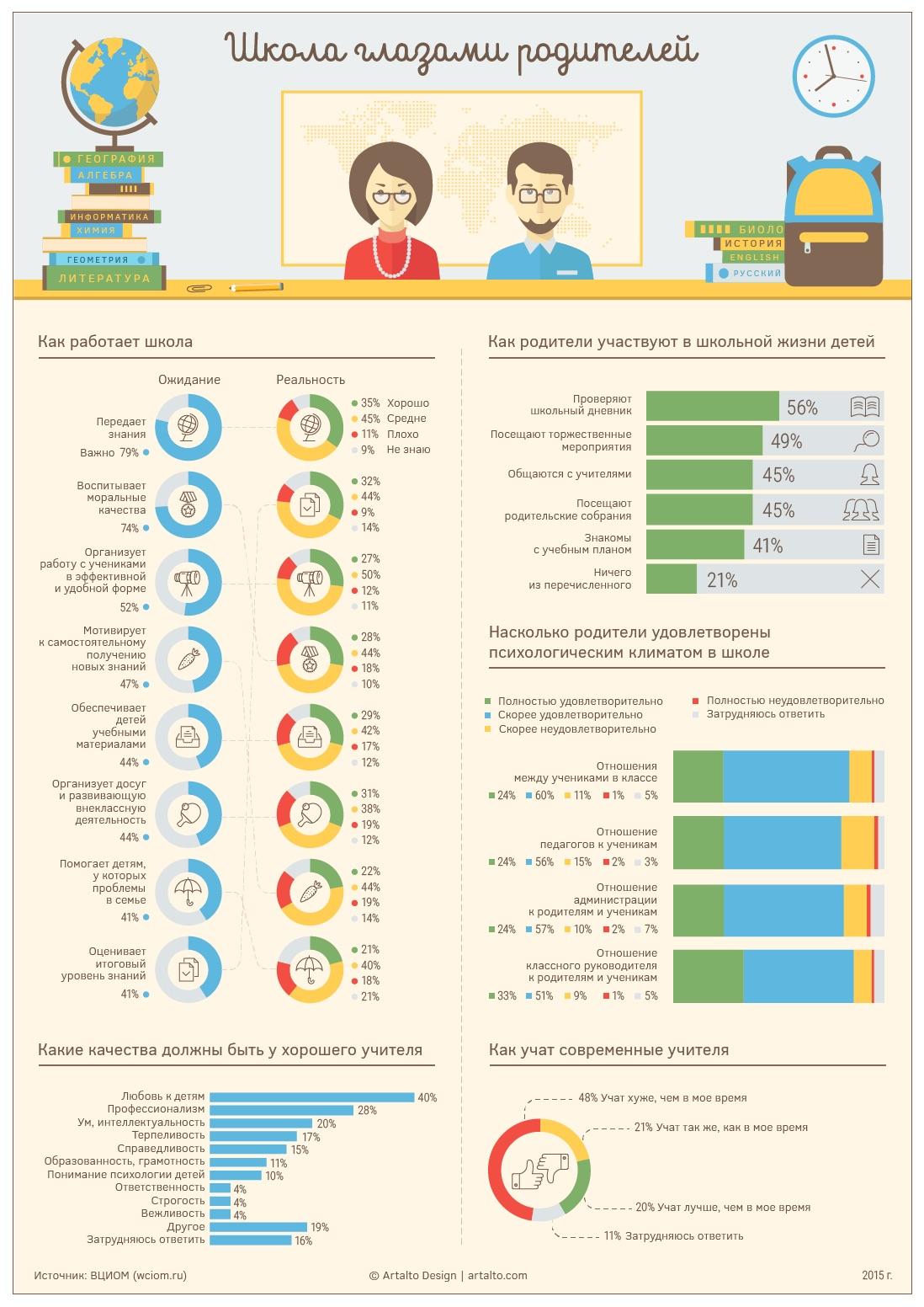 portfolio school infographic 03