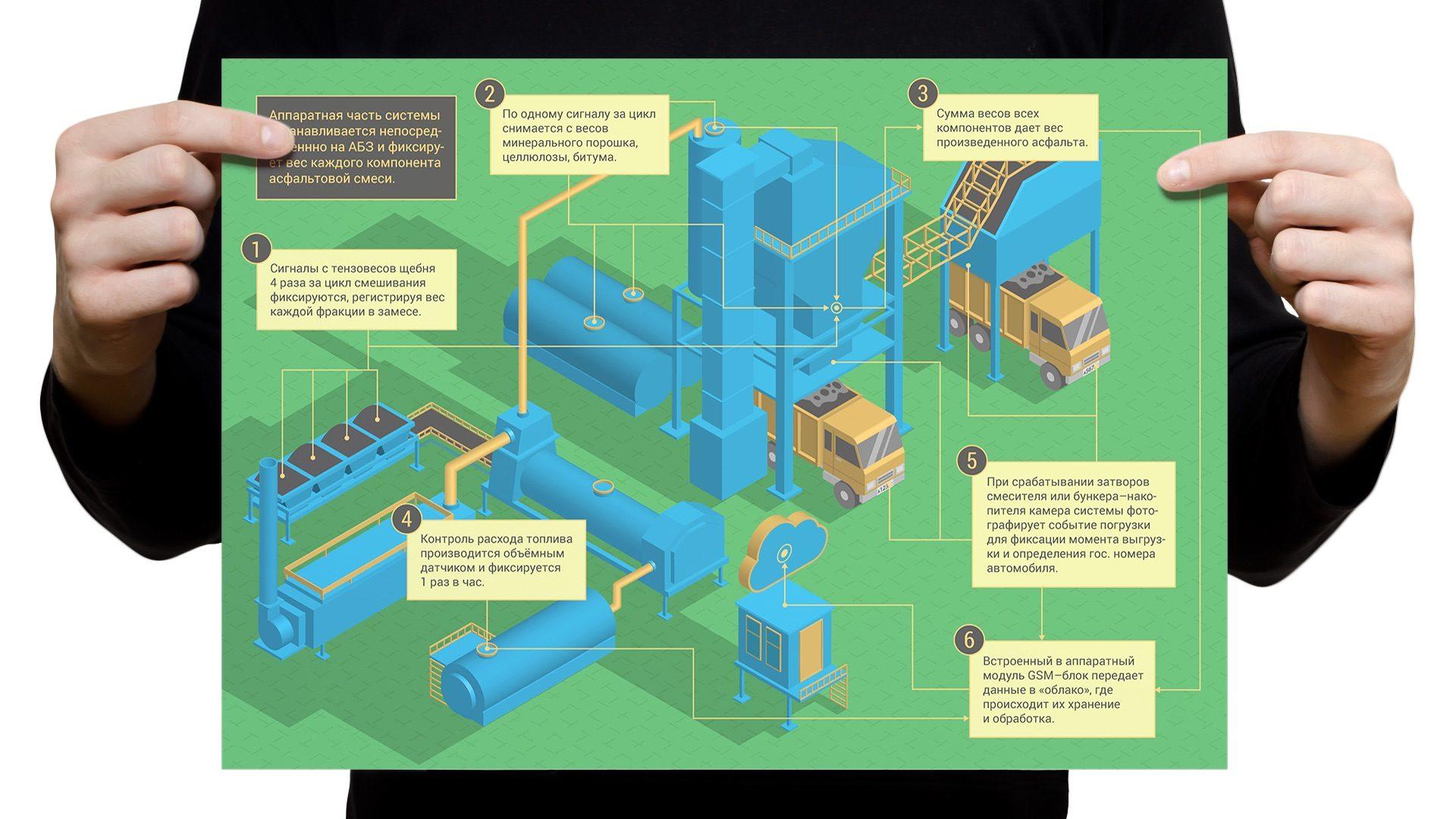 infographic roadcom